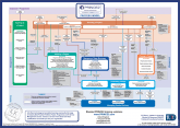 PRINCE2® Process Model (A3 double sided poster)