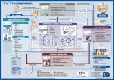 ITIL® Process Model