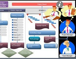 Process Model PRINCE2 Game