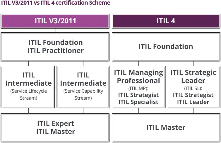 ITIL V3 vs ITIL 4 diagram