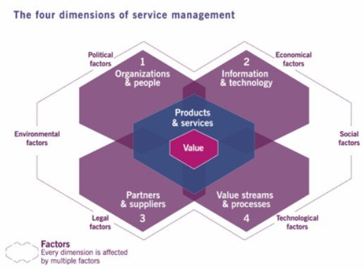 Four dimensions of service management diagram