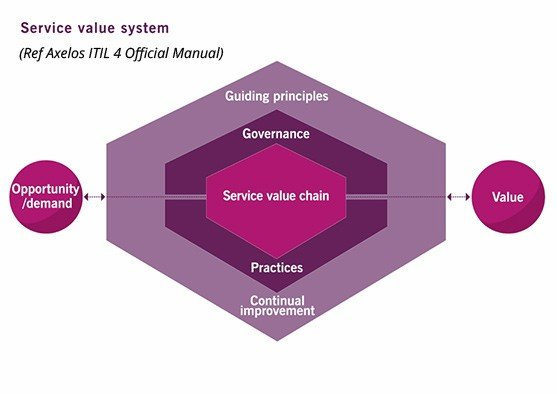 Service value system diagram