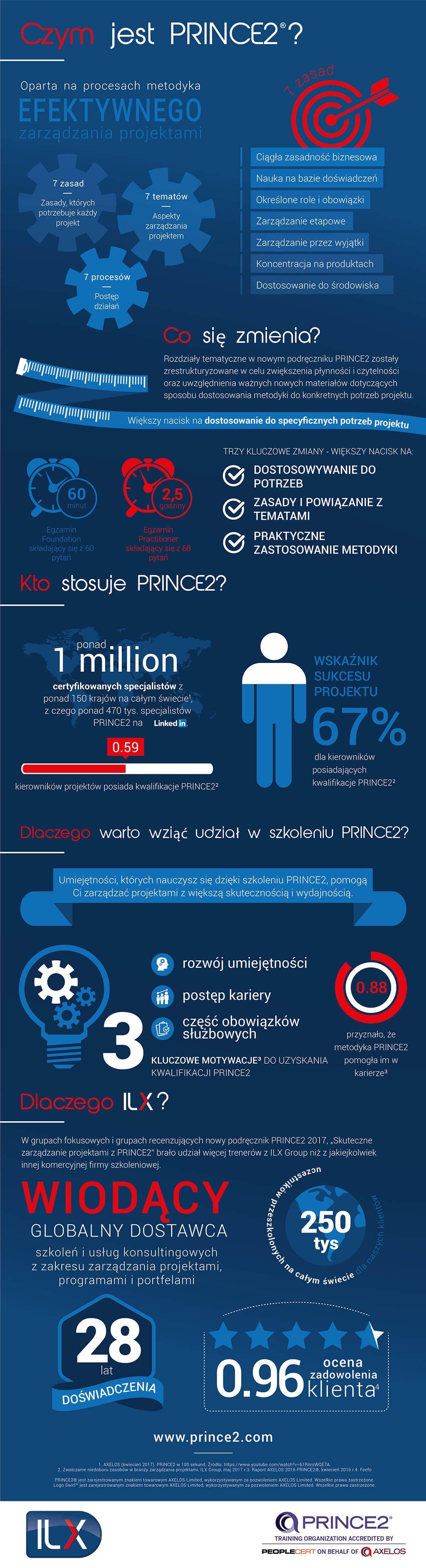 Czym jest PRINCE2
